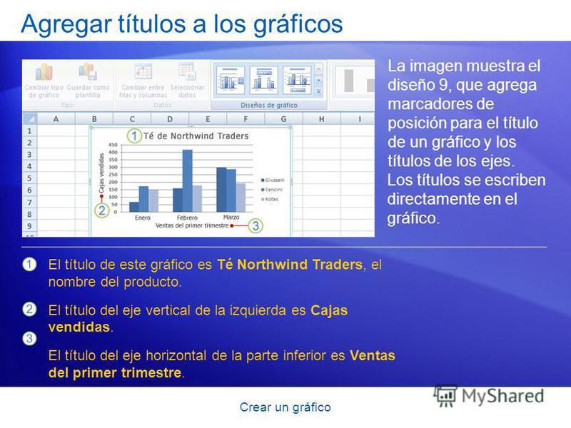Crear un gráfico Agregar títulos a los gráficos La imagen muestra el diseño 9, que agrega marcadores de posición para el título de un gráfico y los títulos de los ejes. El título de este gráfico es Té Northwind Traders, el nombre del producto. El tít