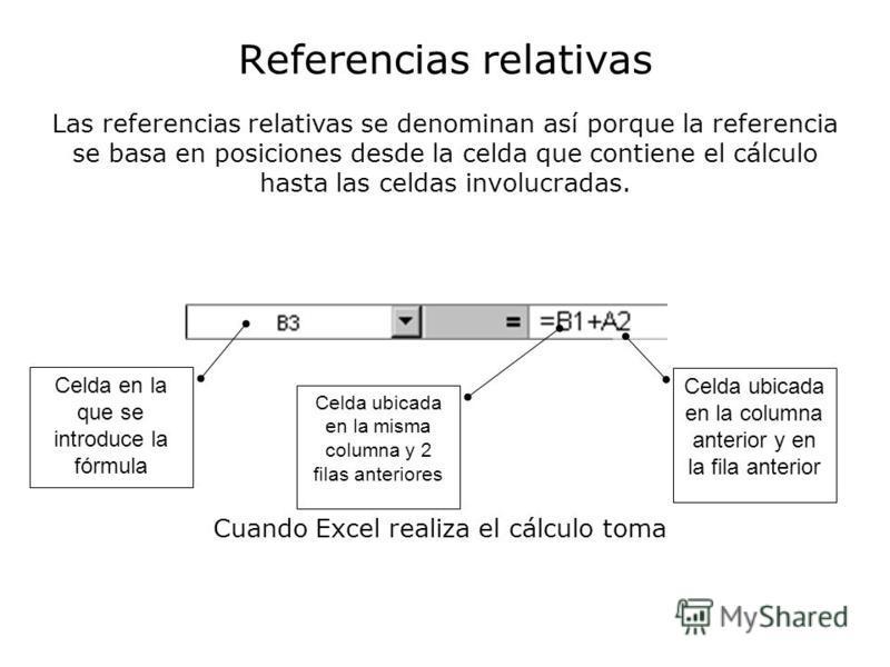 Referencias relativas Las referencias relativas se denominan así porque la referencia se basa en posiciones desde la celda que contiene el cálculo hasta las celdas involucradas. Celda en la que se introduce la fórmula Celda ubicada en la misma column