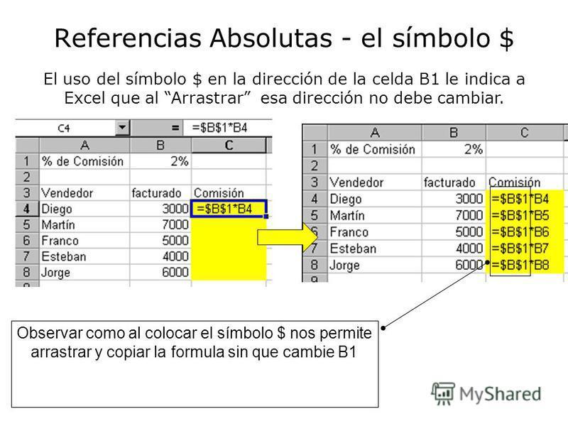 Referencias Absolutas - el símbolo $ El uso del símbolo $ en la dirección de la celda B1 le indica a Excel que al Arrastrar esa dirección no debe cambiar. Observar como al colocar el símbolo $ nos permite arrastrar y copiar la formula sin que cambie