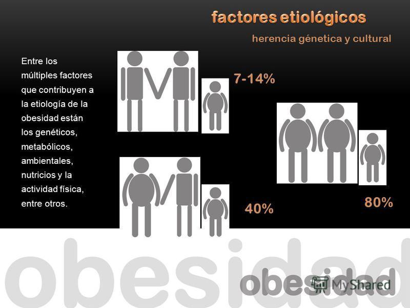 Entre los múltiples factores que contribuyen a la etiología de la obesidad están los genéticos, metabólicos, ambientales, nutricios y la actividad física, entre otros. 7-14% 40% 80% herencia génetica y cultural