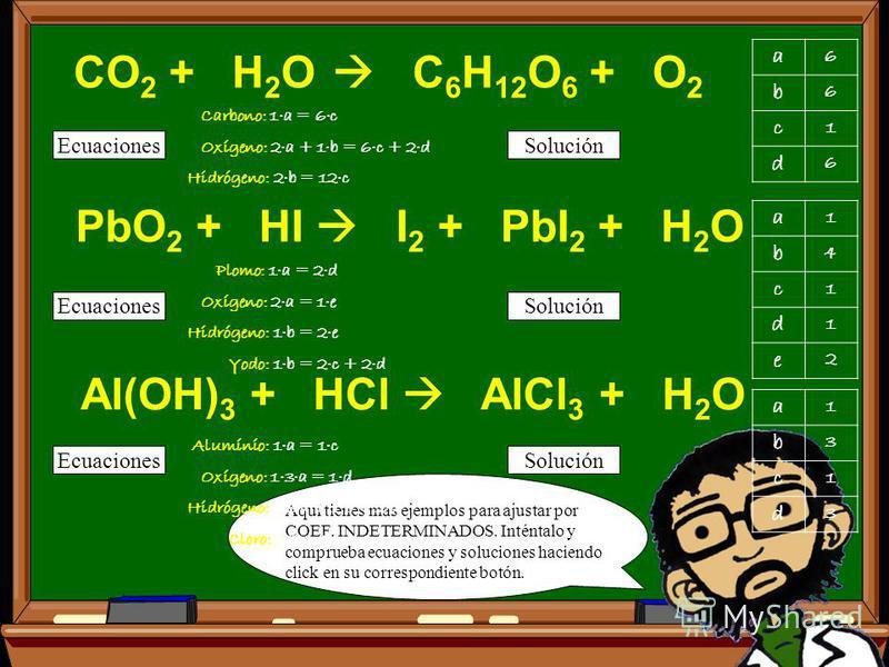 23/07/2015 Aquí tienes mas ejemplos para ajustar TANTEANDO. Inténtalo tú mismo y comprueba las soluciones haciendo CLICK en el botón correspondiente a cada reacción. Fe + O 2 Fe 2 O 3 I 2 + H 2 HI AlCl 3 + Na Al + NaCl CO + O 2 CO 2 Zn + HCl ZnCl 2 +