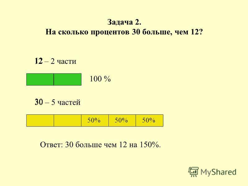 Задача 2. На сколько процентов 30 больше, чем 12? 12 – 2 части 30 – 5 частей Ответ: 30 больше чем 12 на 150%. 100 % 50% 12 30