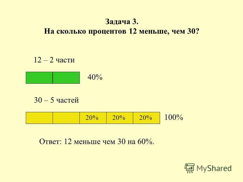 Задача 3. На сколько процентов 12 меньше, чем 30? 12 – 2 части 30 – 5 частей 100% Ответ: 12 меньше чем 30 на 60%. 40% 20%