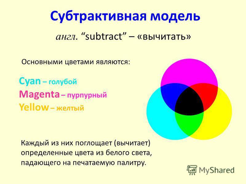 Субтрактивная модель Cyan – голубой Magenta – пурпурный Yellow – желтый англ. subtract – «вычитать» Каждый из них поглощает (вычитает) определенные цвета из белого света, падающего на печатаемую палитру. Основными цветами являются: