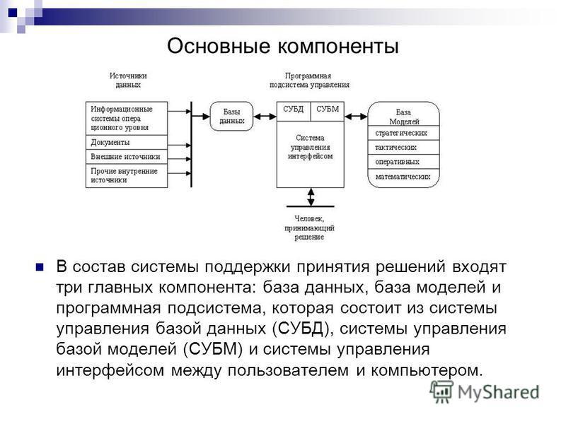 Основные компоненты В состав системы поддержки принятия решений входят три главных компонента: база данных, база моделей и программная подсистема, которая состоит из системы управления базой данных (СУБД), системы управления базой моделей (СУБМ) и си