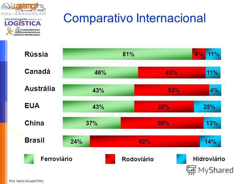 Prof. Mario Silvestri Filho 13% 25% 4% 11% 81% 43%46% 53% 43% 32%43% 50%37% 62%14% 24% Rússia Canadá Austrália EUA China Brasil 8%11% Ferroviário Rodoviário Hidroviário Comparativo Internacional