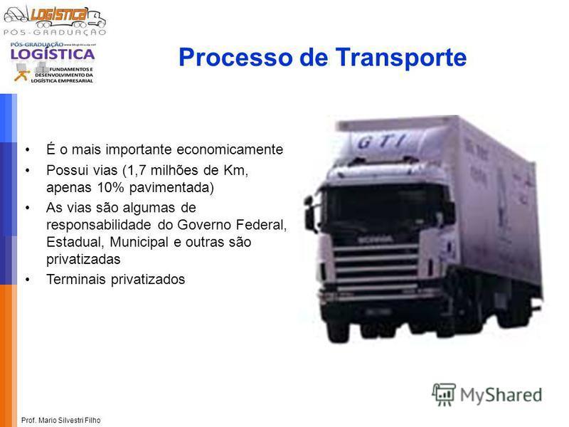 Processo de Transporte É o mais importante economicamente Possui vias (1,7 milhões de Km, apenas 10% pavimentada) As vias são algumas de responsabilidade do Governo Federal, Estadual, Municipal e outras são privatizadas Terminais privatizados