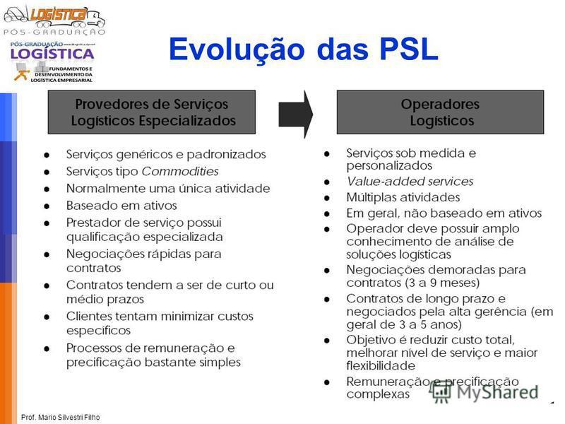 Prof. Mario Silvestri Filho Evolução das PSL