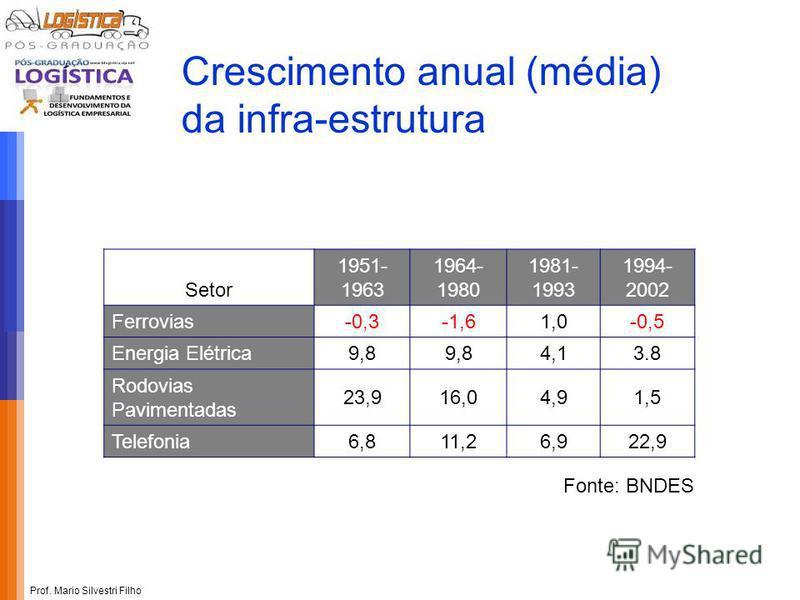 Prof. Mario Silvestri Filho Crescimento anual (média) da infra-estrutura Setor 1951- 1963 1964- 1980 1981- 1993 1994- 2002 Ferrovias-0,3-1,61,0-0,5 Energia Elétrica9,8 4,13.8 Rodovias Pavimentadas 23,916,04,91,5 Telefonia6,811,26,922,9 Fonte: BNDES
