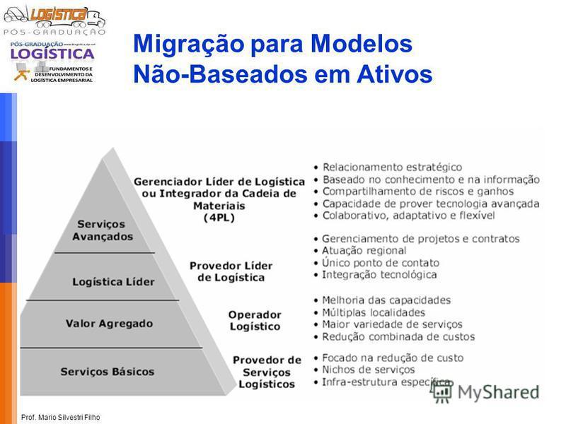 Prof. Mario Silvestri Filho Migração para Modelos Não-Baseados em Ativos