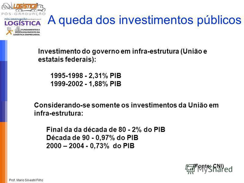 Prof. Mario Silvestri Filho A queda dos investimentos públicos Investimento do governo em infra-estrutura (União e estatais federais): 1995-1998 - 2,31% PIB 1999-2002 - 1,88% PIB Considerando-se somente os investimentos da União em infra-estrutura: F