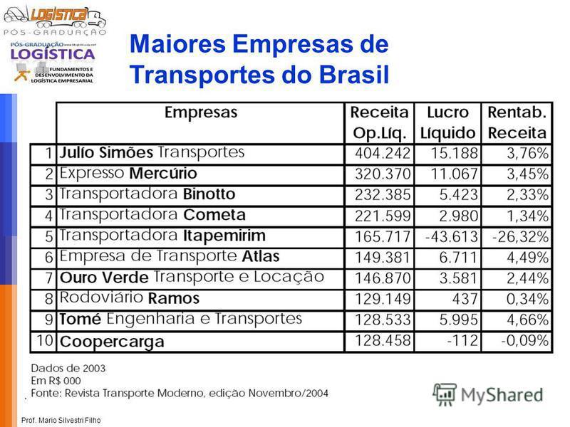 Prof. Mario Silvestri Filho Maiores Empresas de Transportes do Brasil