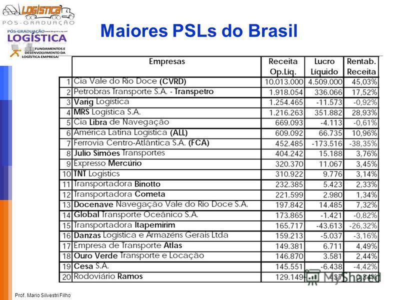 Prof. Mario Silvestri Filho Maiores PSLs do Brasil