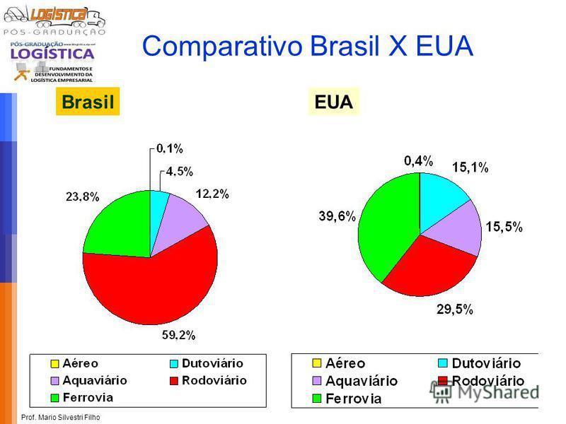 Prof. Mario Silvestri Filho BrasilEUA Comparativo Brasil X EUA