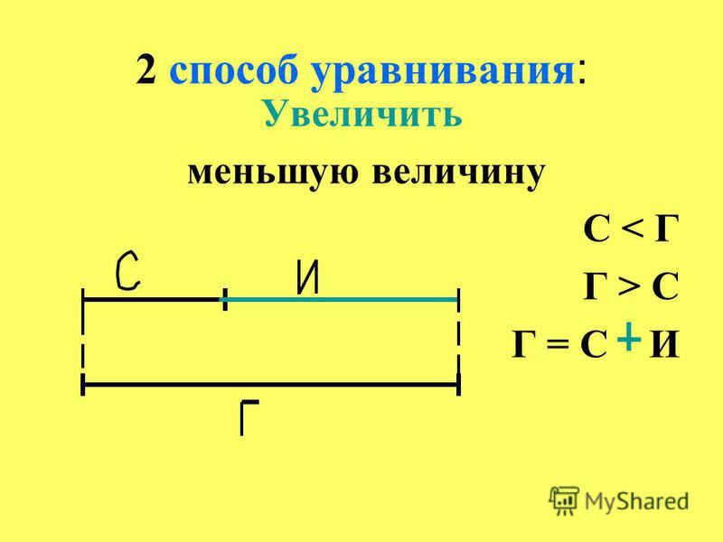 2 способ уравнивания: Увеличить меньшую величину С < Г Г > С Г = С И