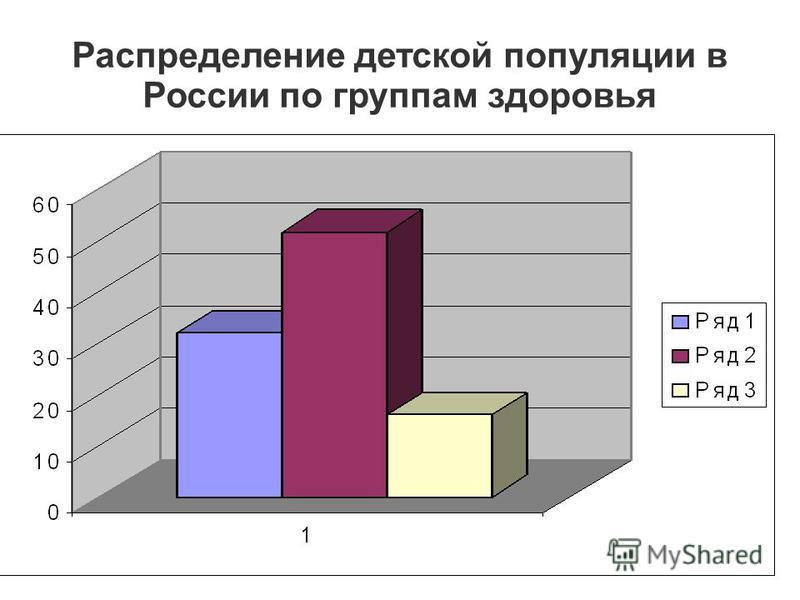 Распределение детской популяции в России по группам здоровья