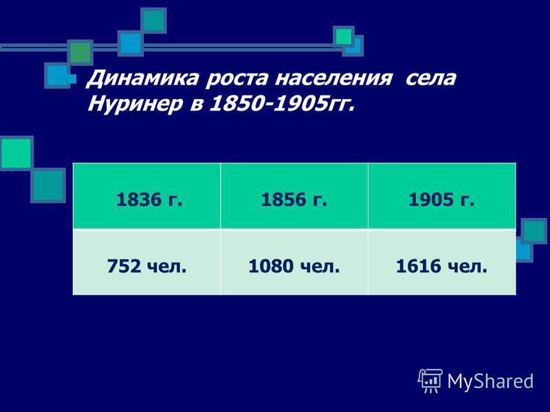 Динамика роста населения села Нуринер в 1850-1905 гг. 1836 г.1856 г.1905 г. 752 чел.1080 чел.1616 чел.