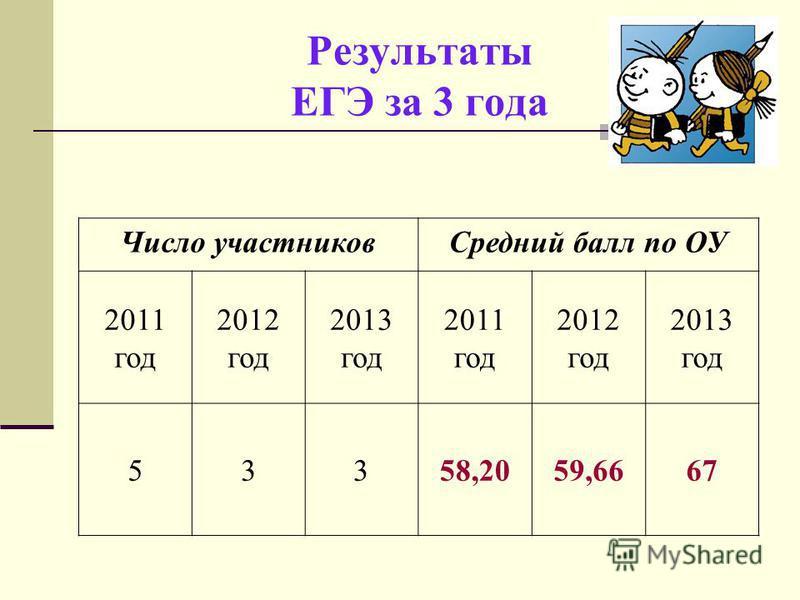 Результаты ЕГЭ за 3 года Число участников Средний балл по ОУ 2011 год 2012 год 2013 год 2011 год 2012 год 2013 год 53358,2059,6667