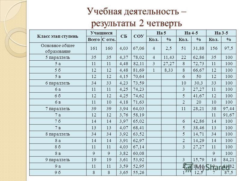 Учебная деятельность – результаты 2 четверть Класс этап ступень Учащиеся СБСОУ На 5На 4-5На 3-5 ВсегоС отм.Кол.% % % Основное общее образование 1611604,0367,0642,55131,8815697,5 5 параллель 35 4,3778,02411,432262,8635100 5 а 11 4,4882,11327,27872,731