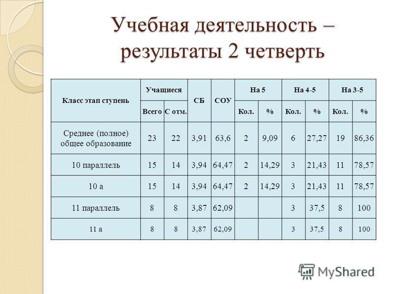 Учебная деятельность – результаты 2 четверть Класс этап ступень Учащиеся СБСОУ На 5На 4-5На 3-5 ВсегоС отм.Кол.% % % Среднее (полное) общее образование 23223,9163,629,09627,271986,36 10 параллель 15143,9464,47214,29321,431178,57 10 а 15143,9464,47214