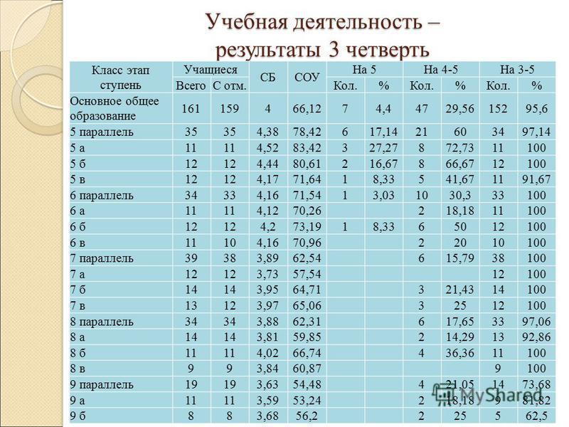 Учебная деятельность – результаты 3 четверть Класс этап ступень Учащиеся СБСОУ На 5На 4-5На 3-5 ВсегоС отм.Кол.% % % Основное общее образование 161159466,1274,44729,5615295,6 5 параллель 35 4,3878,42617,1421603497,14 5 а 11 4,5283,42327,27872,7311100