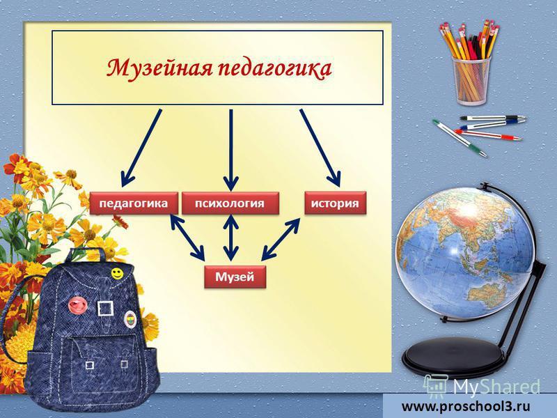 Музейная педагогика педагогика история психология Музей www.proschool3.ru