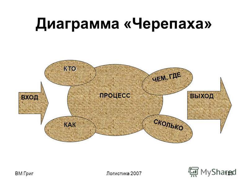ВМ Григ Логистика 2007124 Анализировать процесс можно с помощью диаграммы «Черепаха». При этом рассматриваются: - вход (что должны получить); - деятельность по процессу; - поддерживающие процессы; - взаимодействие с другими процессами (связи/стыки);