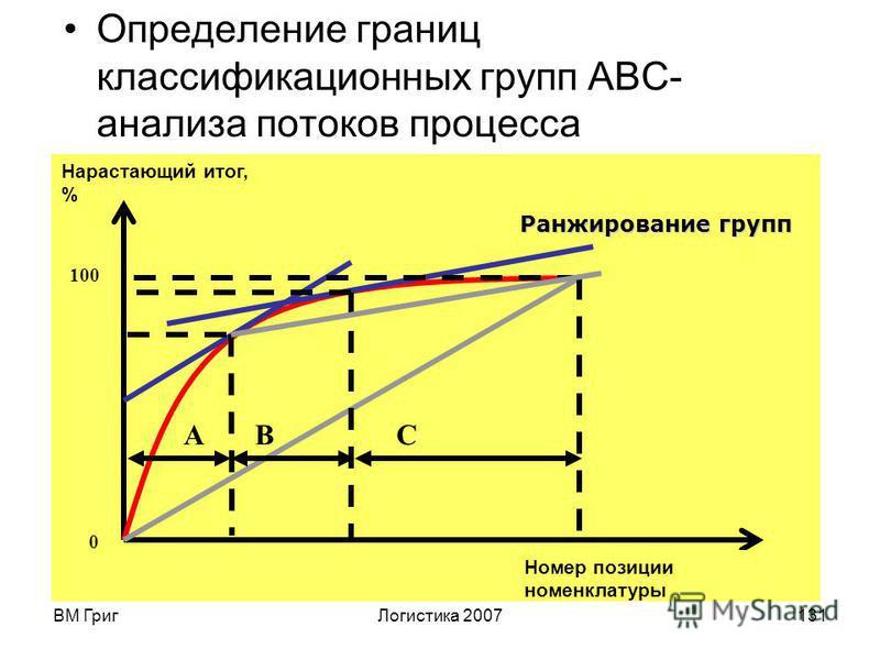 ВМ Григ Логистика 2007130 Для изучения перемещений можно использовать один из ключевых инструментов - карты процесса или диаграммы потоков. Следует также определить требования к изоморфности этих потоков. Если потоки должны быть неизморфны, то необхо