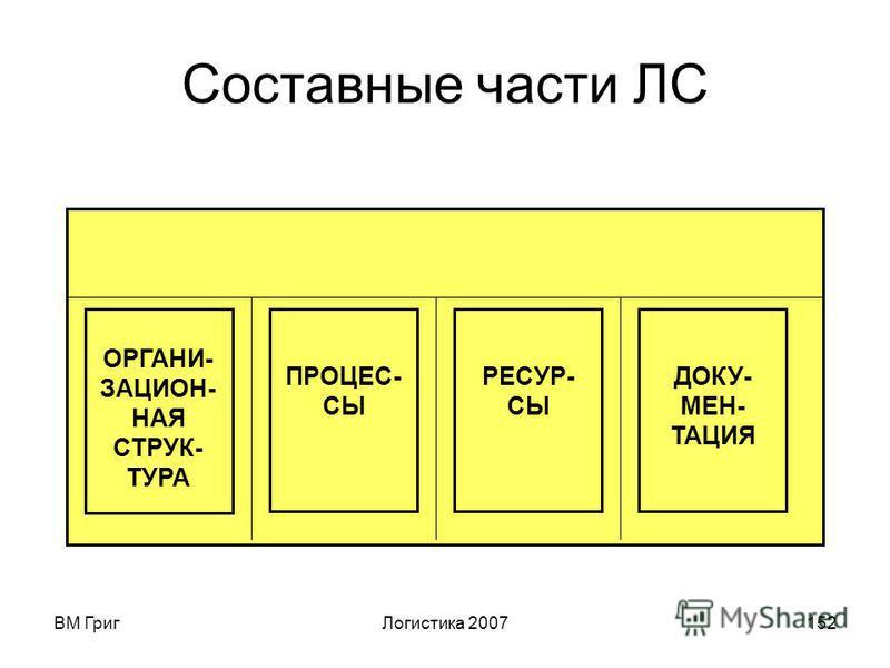 ВМ Григ Логистика 2007151 5 Системный подход Формирование системы на основе принятых стратегических документов с учётом её: - Сложности; - Иерархичности; - Оптимальности; - Адаптивности; - Целостности; - Структурированности; - Стабильности; - Возможн