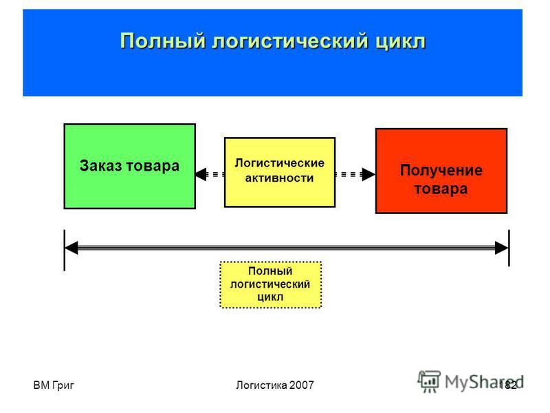 ВМ Григ Логистика 2007181 Логистический цикл Логистический цикл (ЦЛ) – интегрированная по времени совокупность циклов, связанных с комплексными логистическими активностями Логистический цикл Логистический цикл может соотноситься с к базовым (снабжени