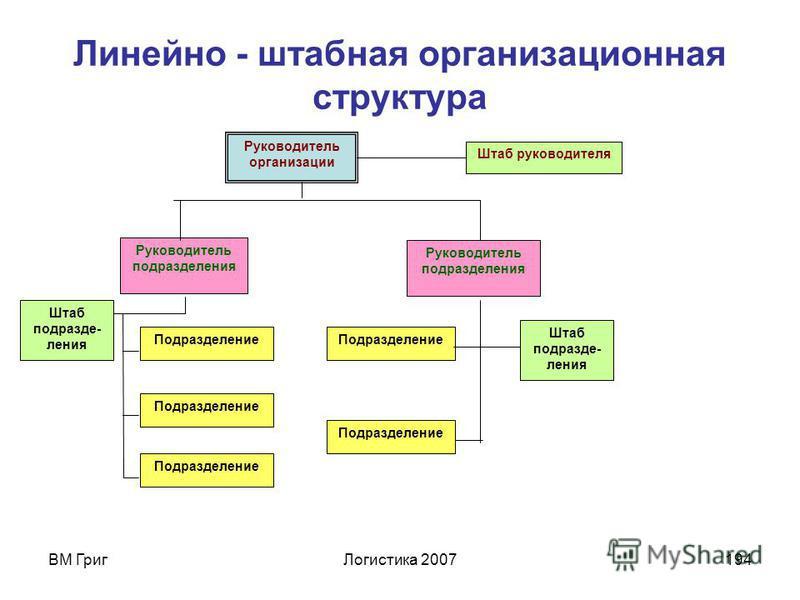 ВМ Григ Логистика 2007193 Недостатки линейной структуры: отсутствие звеньев, занимающихся вопросами стратегического планирования; в работе руководителей практически всех уровней оперативные проблемы (