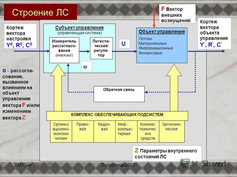 ВМ Григ Логистика 200772 Классификация ЛС Микрологистические системы (организации) Интегрированные Сочетание внутренних и внешних микрологистических систем