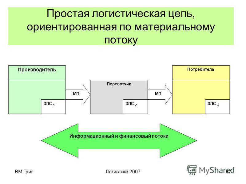 ВМ Григ Логистика 200786 Логистическая операция (элементарная логистическая активность) – действие, не подлежащее дальнейшей декомпозиции в рамках исследования или менеджмента, связанное с возникновением, преобразованием или поглощением материального