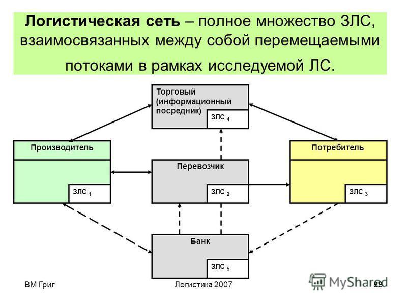 ВМ Григ Логистика 200787 Простая логистическая цепь, ориентированная по материальному потоку Перевозчик Потребитель Информационный и финансовый потоки Производитель ЗЛС 1 ЗЛС 3 ЗЛС 2 МП