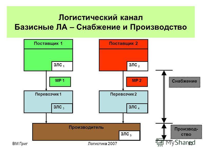 ВМ Григ Логистика 200791 Логистический канал в интегрированной микро- ЛС – это упорядоченное множество ЗЛС, включающее в себя все логистические цепи или их участки, проводящие МР от поставщиков до конечных потребителей применительно к конкретному вид