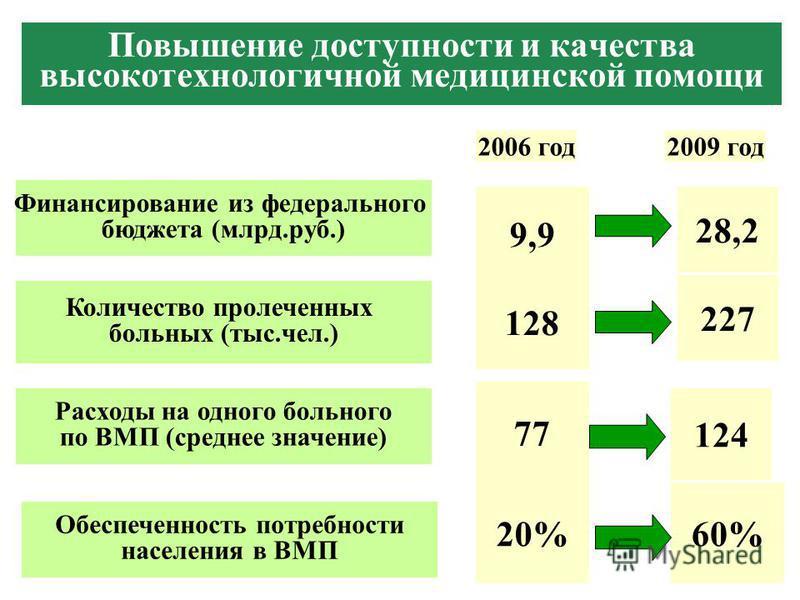 Повышение доступности и качества высокотехнологичной медицинской помощи Финансирование из федерального бюджета (млрд.руб.) 9,9 28,2 Количество пролеченных больных (тыс.чел.) 128 227 Расходы на одного больного по ВМП (среднее значение) 77 124 2006 год