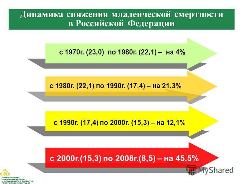 с 1980 г. (22,1) по 1990 г. (17,4) – на 21,3% с 1970 г. (23,0) по 1980 г. (22,1) – на 4% с 2000 г.(15,3) по 2008 г.(8,5) – на 45,5% Динамика снижения младенческой смертности в Российской Федерации с 1990 г. (17,4) по 2000 г. (15,3) – на 12,1%