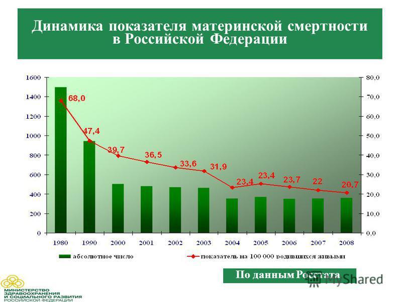 Динамика показателя материнской смертности в Российской Федерации По данным Росстата