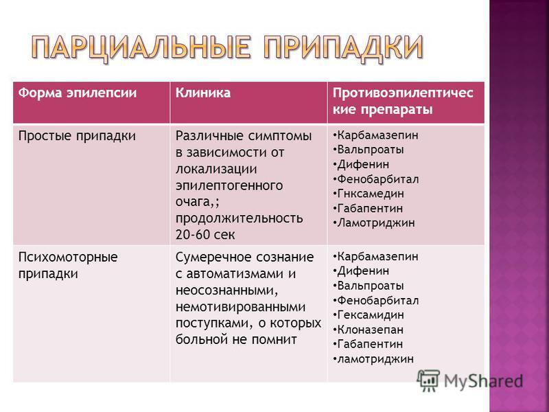 Форма эпилепсии КлиникаПротивоэпилептичес кие препараты Простые припадки Различные симптомы в зависимости от локализации эпилептогенного очага,; продолжительность 20-60 сек Карбамазепин Вальпроаты Дифенин Фенобарбитал Гнксамедин Габапентин Ламотриджи
