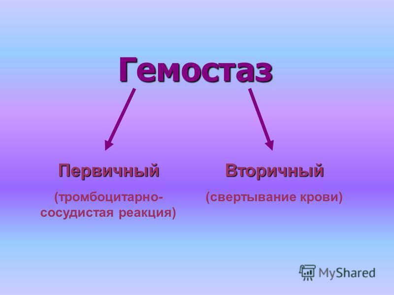 Гемостаз Гемостаз Первичный (тромбоцитарноййй- сосудистая реакция)Вторичный (свертывание крови)