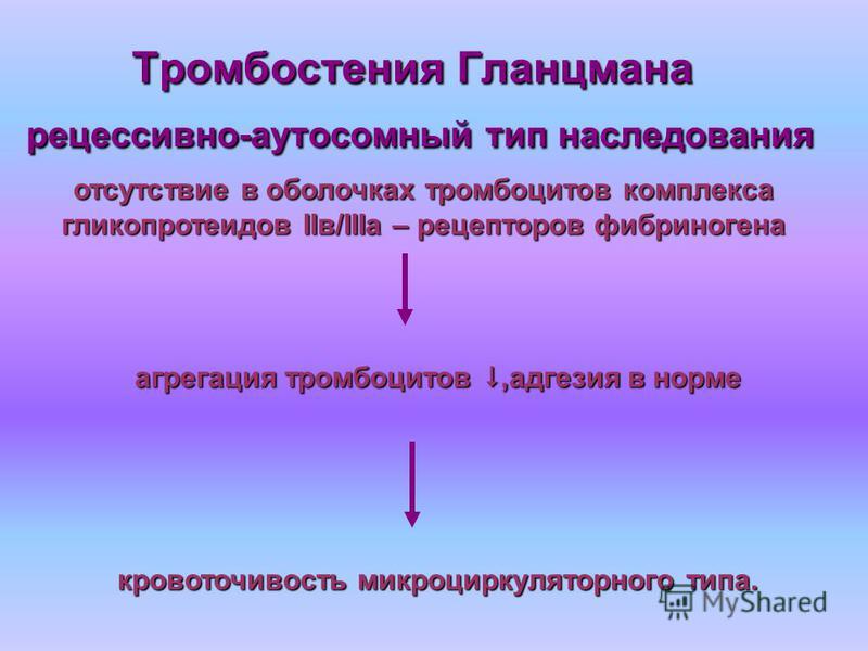 Тромбостения Гланцмана рецессивно-аутосомный тип наследования отсутствие в оболочках тромбоцитов комплекса гликопротеидов IIв/IIIа – рецепторов фибриногена агрегация тромбоцитов,адгезия в норме кровоточивость микроциркуляторного типа.