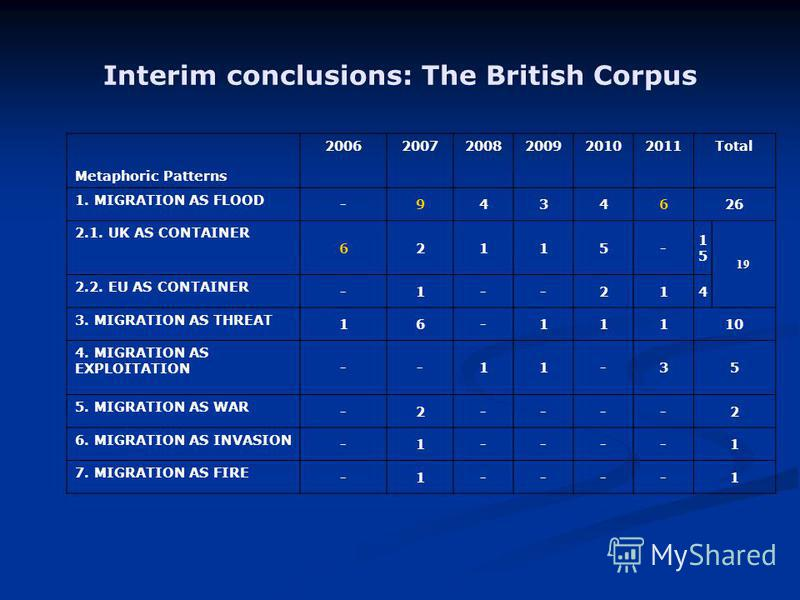Interim conclusions: The British Corpus Metaphoric Patterns 200620072008200920102011Total 1. MIGRATION AS FLOOD -9434626 2.1. UK AS CONTAINER 62115- 1515 19 2.2. EU AS CONTAINER -1--214 3. MIGRATION AS THREAT 16-11110 4. MIGRATION AS EXPLOITATION --1