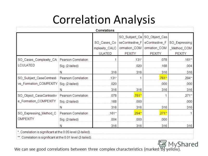 Correlation Analysis We can see good correlations between three complex characteristics (marked by yellow).
