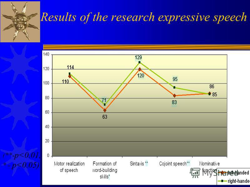 Results of the research expressive speech (**- p<0.01, * - p<0.05)