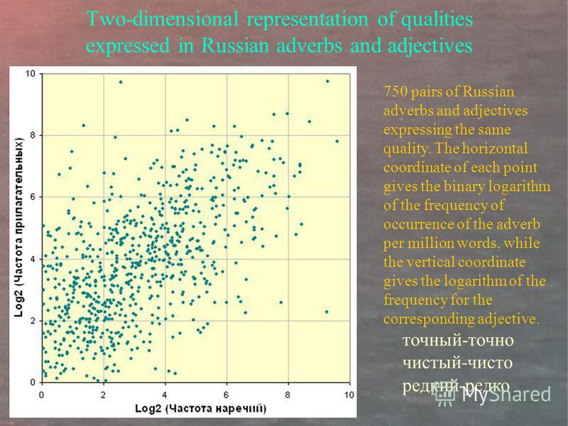 Two-dimensional representation of qualities expressed in Russian adverbs and adjectives 750 pairs of Russian adverbs and adjectives expressing the same quality. The horizontal coordinate of each point gives the binary logarithm of the frequency of oc
