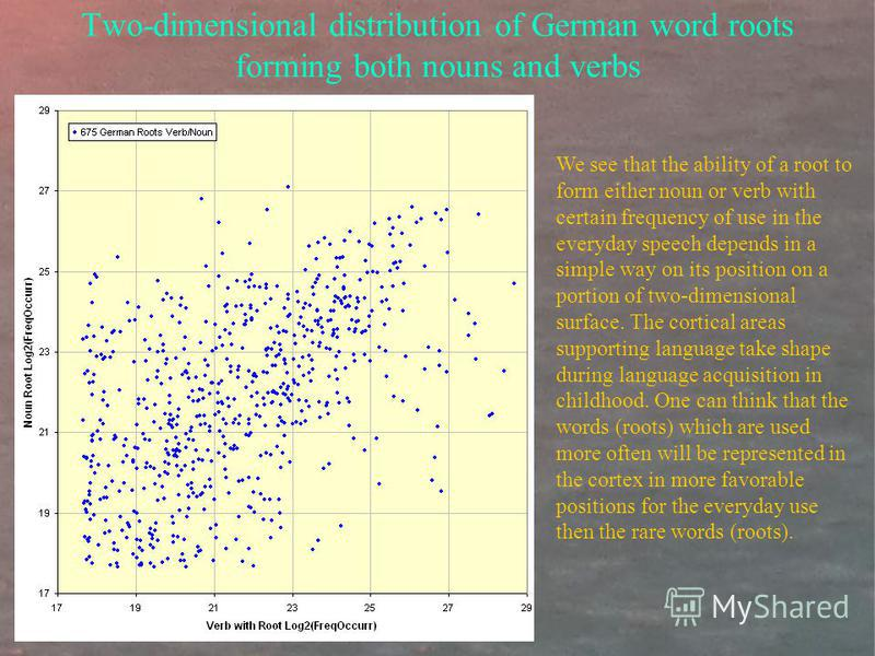Two-dimensional distribution of German word roots forming both nouns and verbs We see that the ability of a root to form either noun or verb with certain frequency of use in the everyday speech depends in a simple way on its position on a portion of