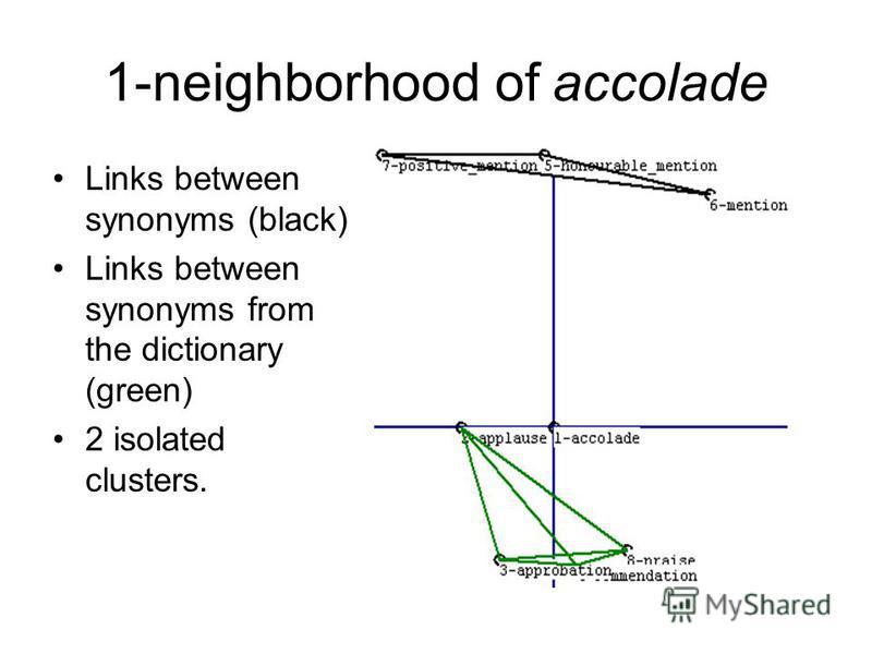 1-neighborhood of accolade Links between synonyms (black) Links between synonyms from the dictionary (green) 2 isolated clusters.