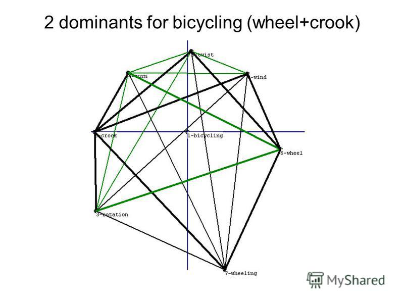 2 dominants for bicycling (wheel+crook)