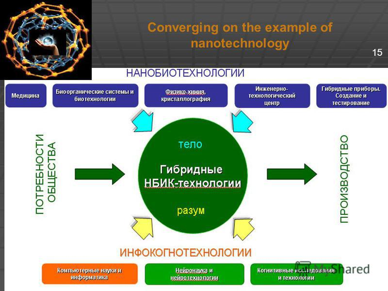 Converging on the example of nanotechnology 152