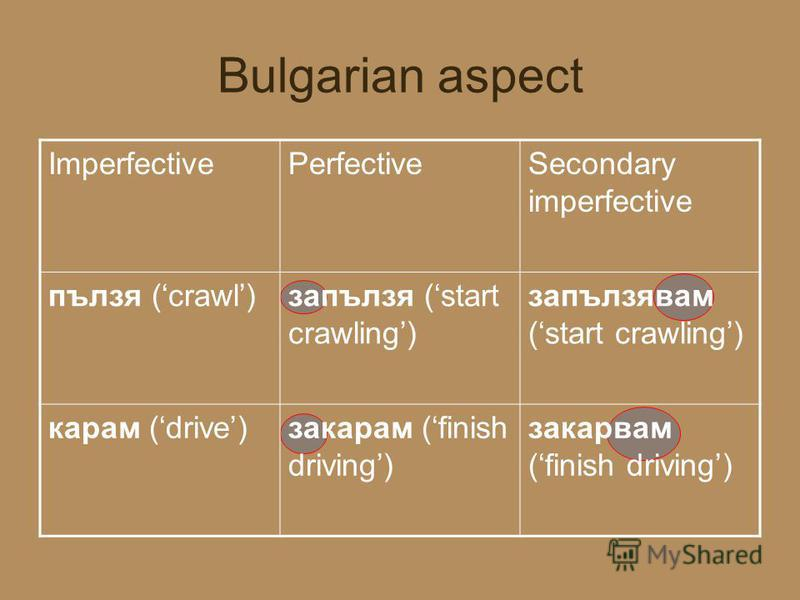 Bulgarian aspect ImperfectivePerfectiveSecondary imperfective пълзя (crawl)запълзя (start crawling) запълзявам (start crawling) карам (drive)закарам (finish driving) закарвам (finish driving)